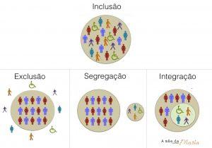 A inclusão, a exclusão, a segregação e a integração do deficiente.